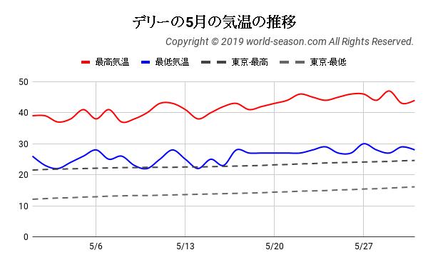 デリーの5月の気温の推移