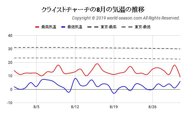 クライストチャーチの8月の日ごとの気温の推移