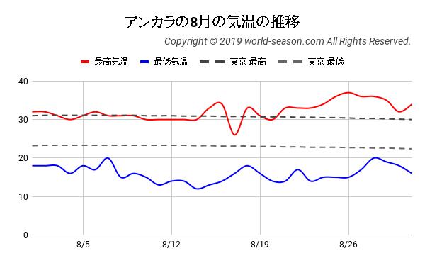 アンカラの8月の日ごとの気温の推移