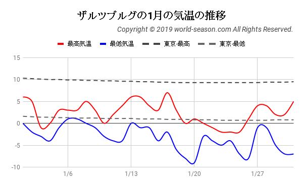 ザルツブルグの1月の気温の推移