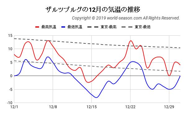ザルツブルグの12月の気温の推移