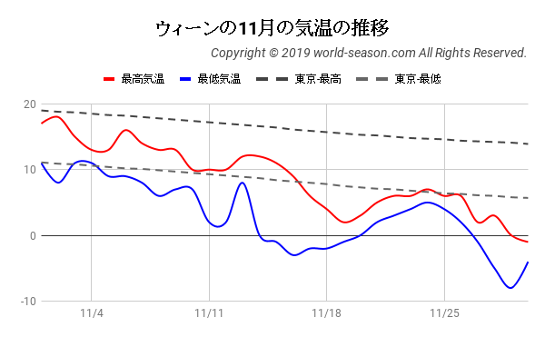 ウィーンの11月の気温の推移