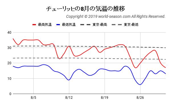 チューリッヒの8月の気温の推移