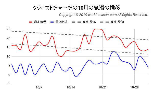 クライストチャーチの10月の日ごとの気温の推移