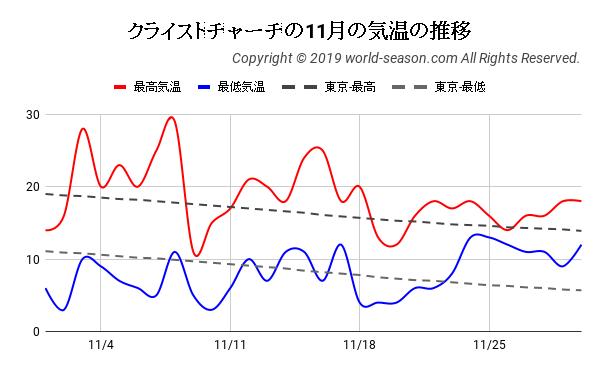 クライストチャーチの11月の日ごとの気温の推移