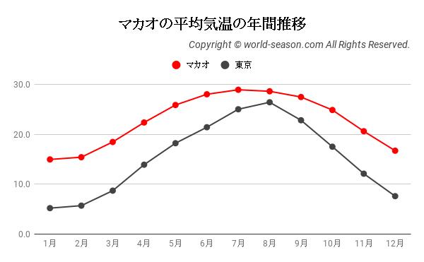 マカオの平均気温の年間推移