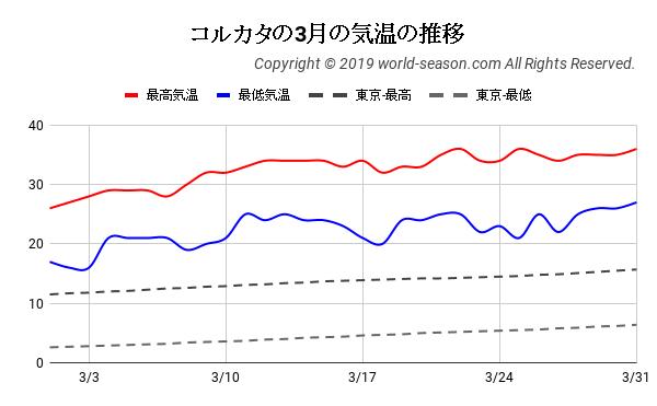 コルカタの3月の気温の推移