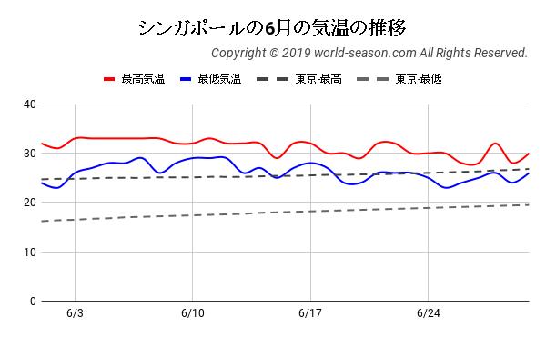 シンガポールの6月の気温の推移