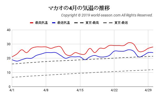 マカオの4月の気温の推移