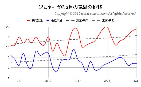ジェネーヴの3月の気温の推移