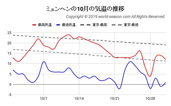 ミュンヘンの10月の日ごとの気温の推移