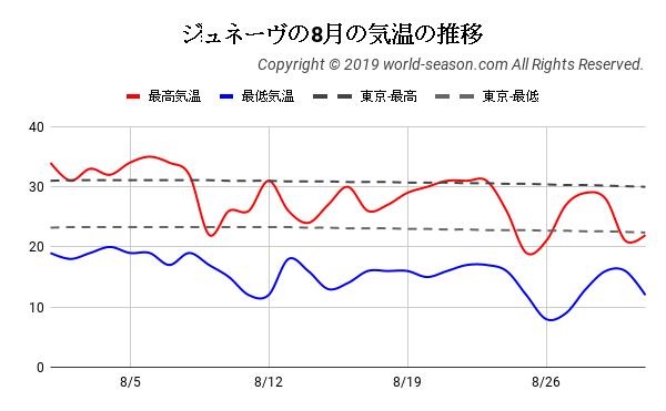 ジュネーヴの8月の気温の推移