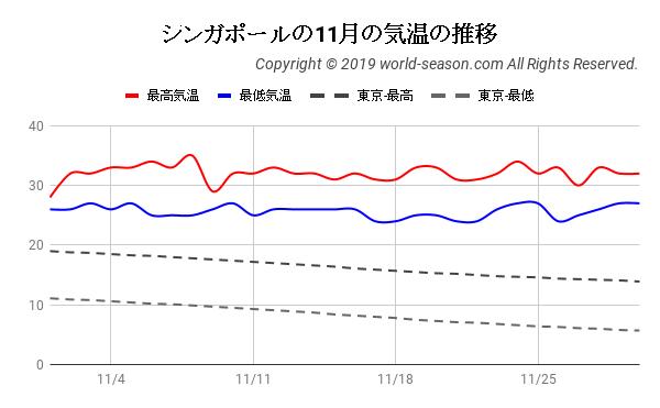 シンガポールの11月の気温の推移