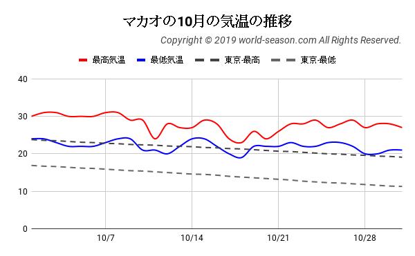 マカオの10月の気温の推移