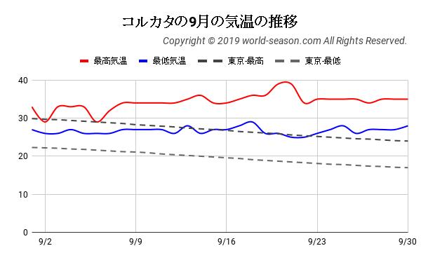 コルカタの9月の気温の推移