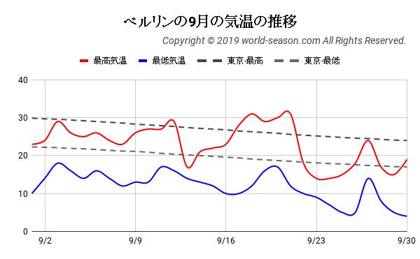 ベルリンの9月の気温の推移