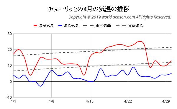 チューリッヒの4月の気温の推移
