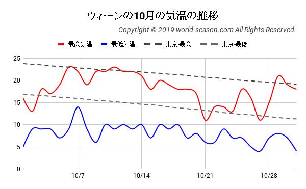 ウィーンの10月の気温の推移