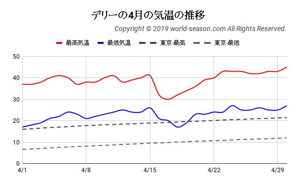 デリーの4月の気温の推移