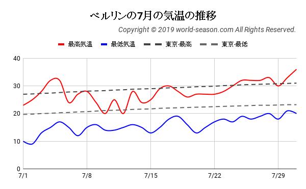ベルリンの7月の気温の推移