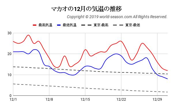 マカオの12月の気温の推移