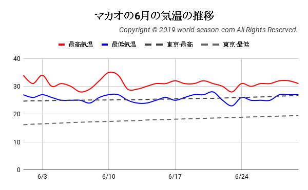 マカオの6月の気温の推移