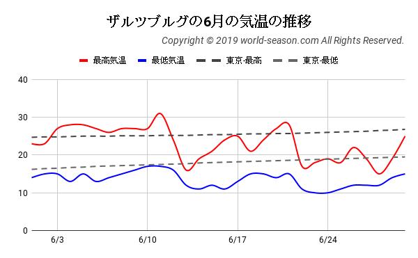 ザルツブルグの6月の気温の推移