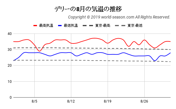 デリーの8月の気温の推移