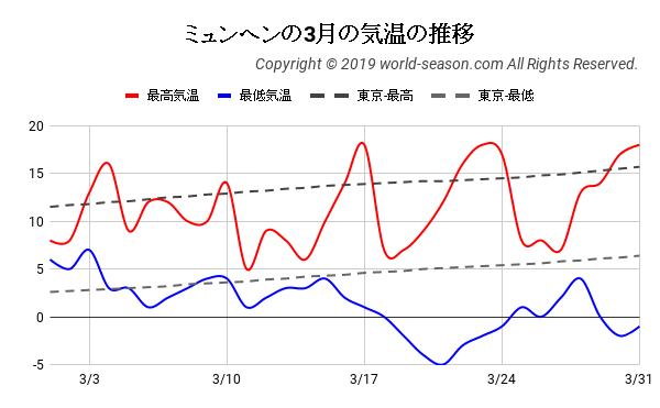 ミュンヘンの3月の日ごとの気温の推移