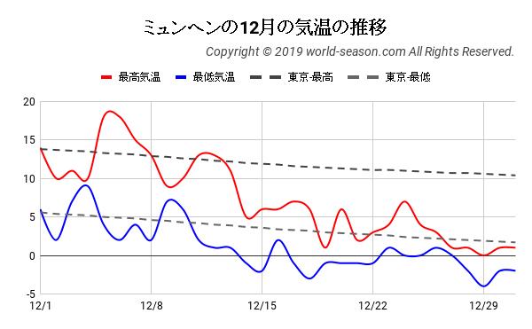 ミュンヘンの12月の日ごとの気温の推移