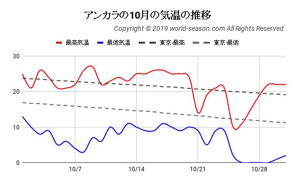 アンカラの10月の日ごとの気温の推移