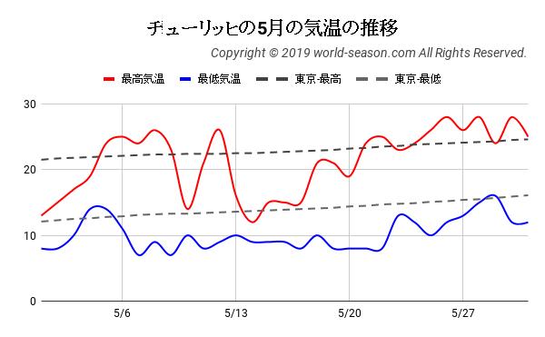 チューリッヒの5月の気温の推移