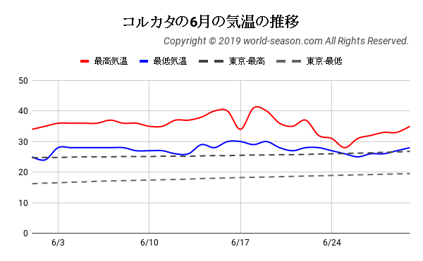 コルカタの6月の気温の推移