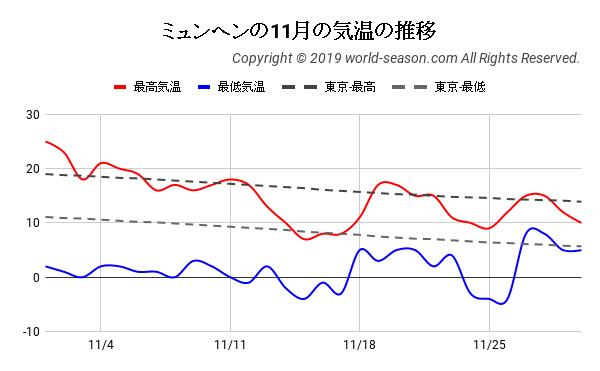 ミュンヘンの11月の日ごとの気温の推移