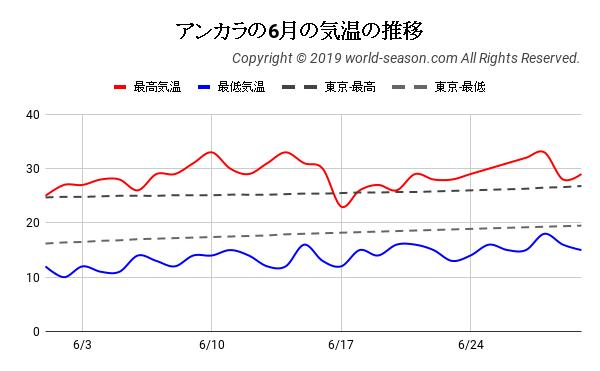 アンカラの6月の日ごとの気温の推移