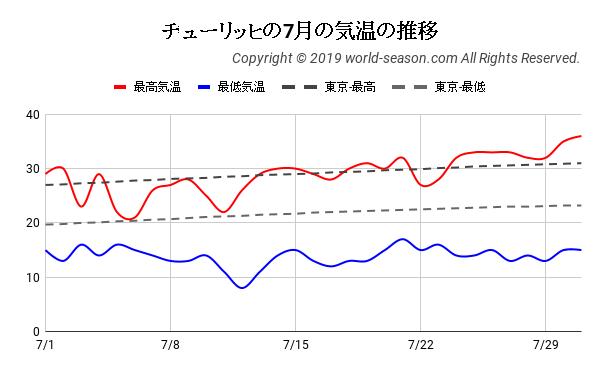 チューリッヒの7月の気温の推移