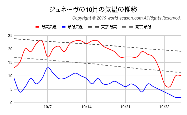 ジュネーヴの10月の気温の推移