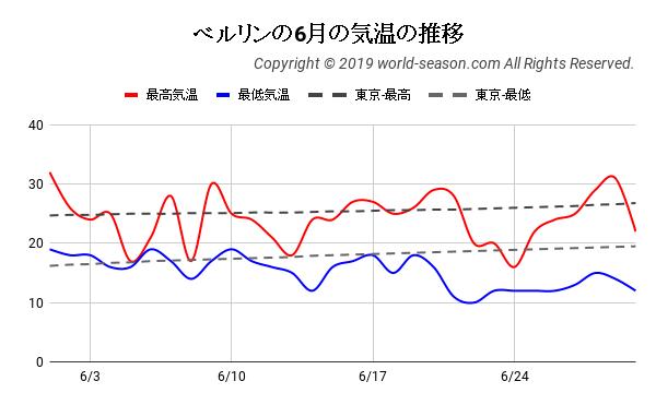 ベルリンの6月の気温の推移