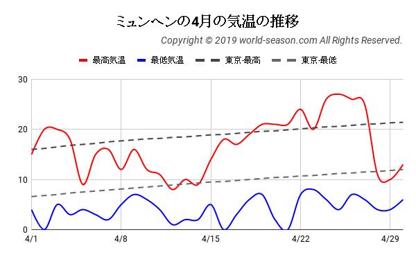 ミュンヘンの4月の気温の推移