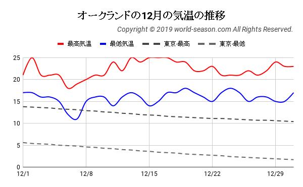 オークランドの12月の日ごとの気温の推移