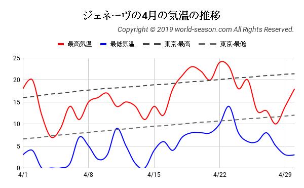 ジェネーヴの4月の気温の推移