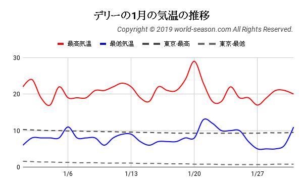 デリーの1月の気温の推移