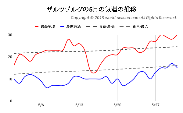 ザルツブルグの5月の気温の推移