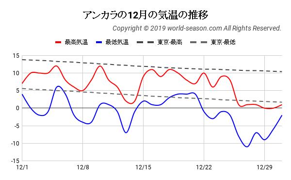 アンカラの12月の日ごとの気温の推移