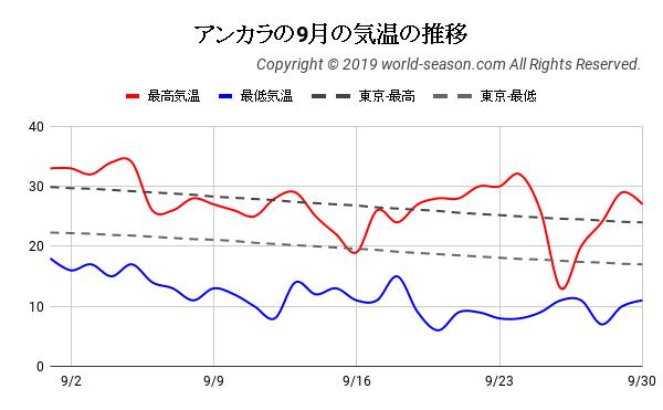 アンカラの9月の日ごとの気温の推移
