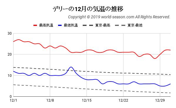デリーの12月の気温の推移