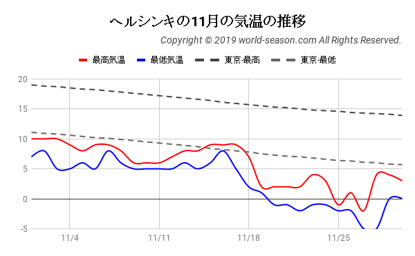 ヘルシンキの11月の気温の推移