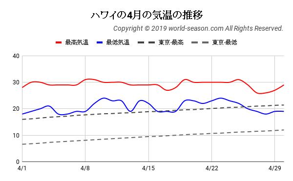 ハワイの4月の気温の推移
