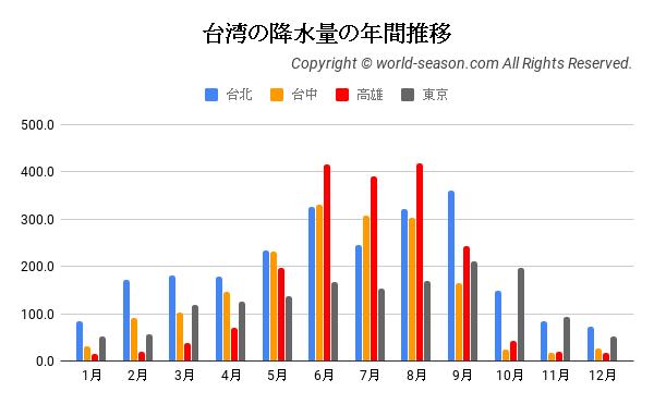 台湾の降水量の年間推移