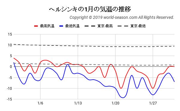 ヘルシンキの1月の気温の推移
